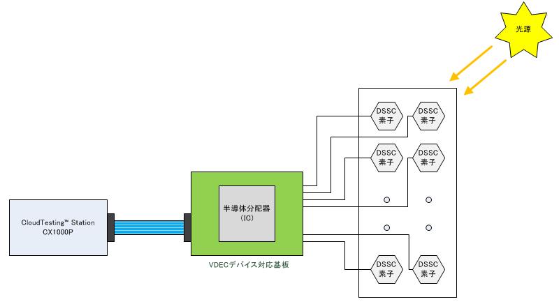 測定環境の接続概念図