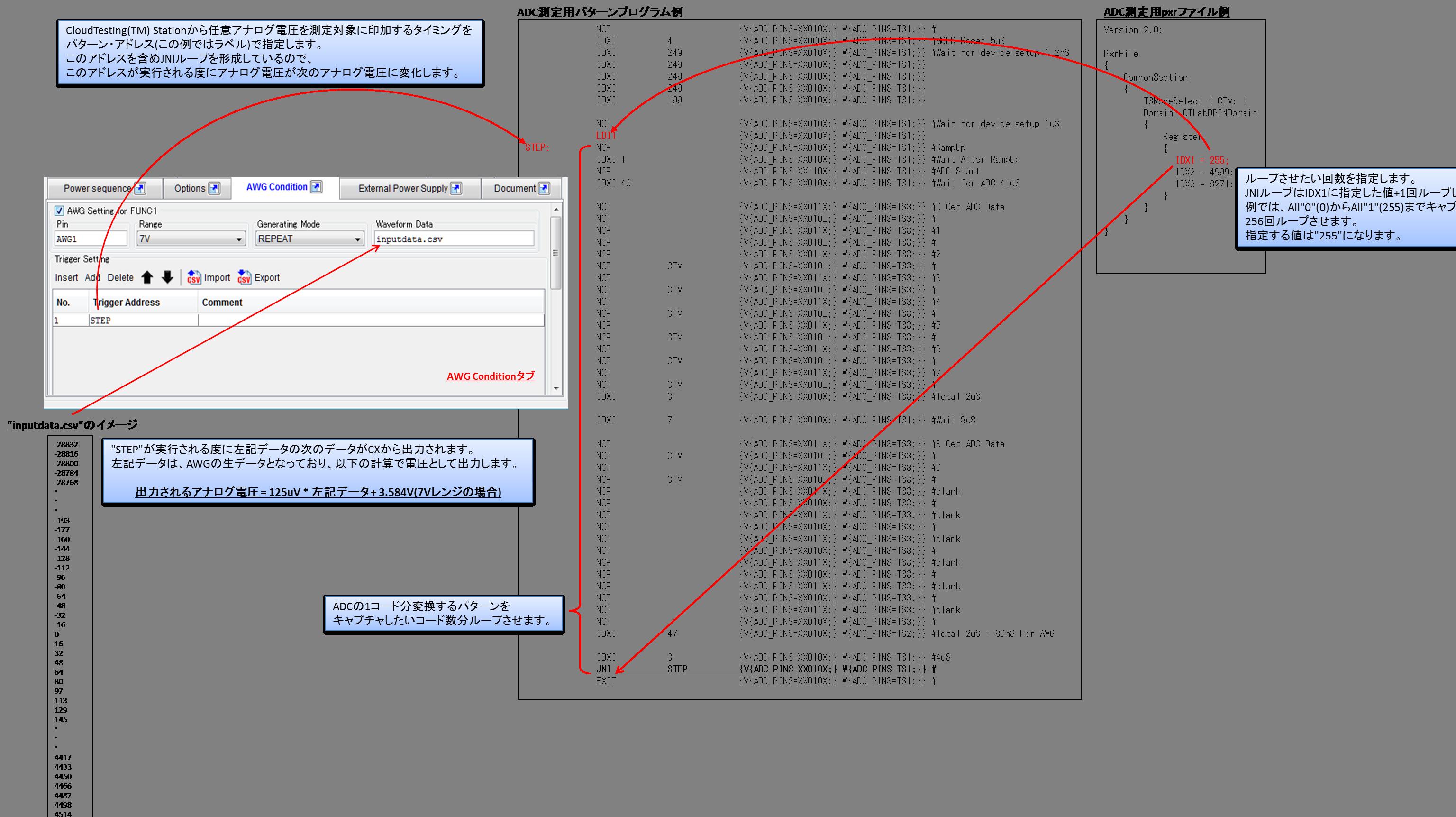 測定対象に印加する任意アナログ電圧を設定する