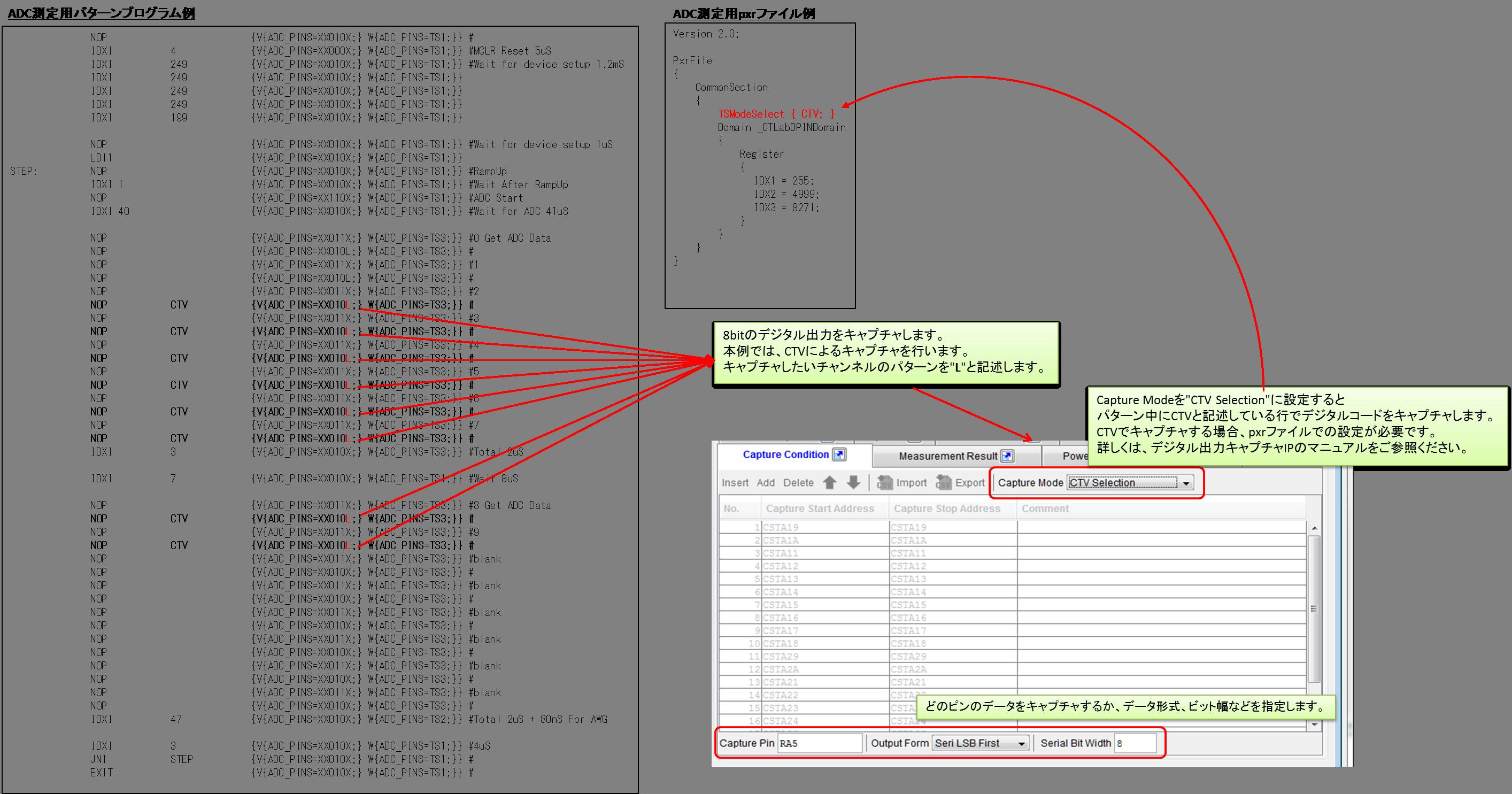 測定対象から出力されるデジタルコードをキャプチャする