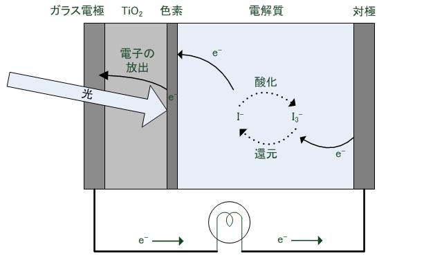 色素増感太陽電池の動作原理