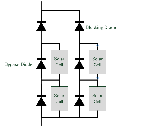 Block diagram of common solar panel